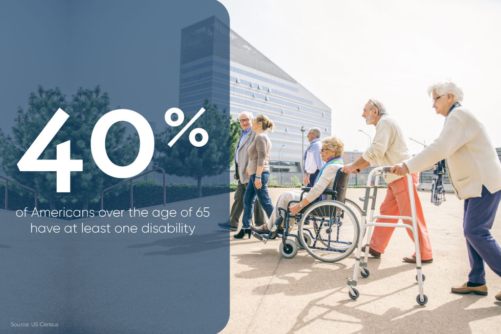 40% of American seniors have at least one disability