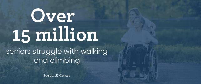 Over 15 million seniors struggle with walking or climbing
